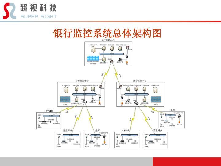 银行监控系统总体架构图