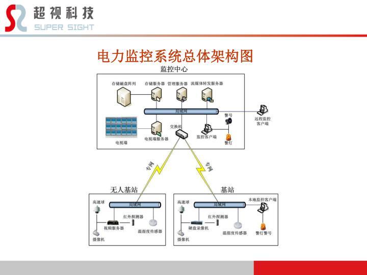 电力监控系统总体架构图