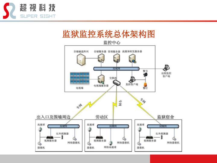 监狱监控系统总体架构图