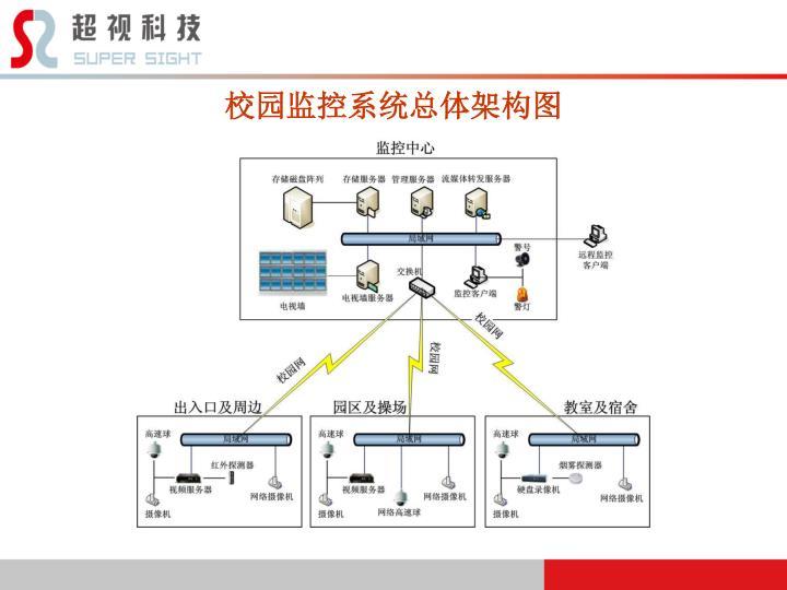校园监控系统总体架构图