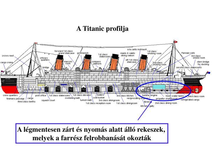 A Titanic profilja