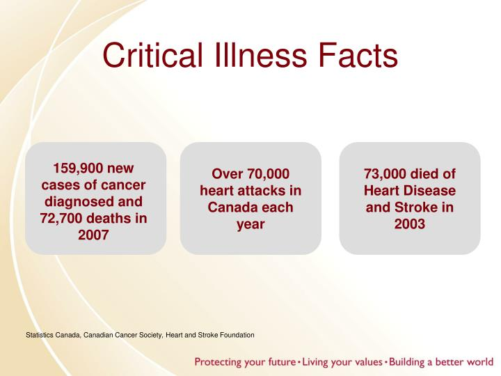 Critical Illness Facts