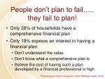 people don t plan to fail they fail to plan