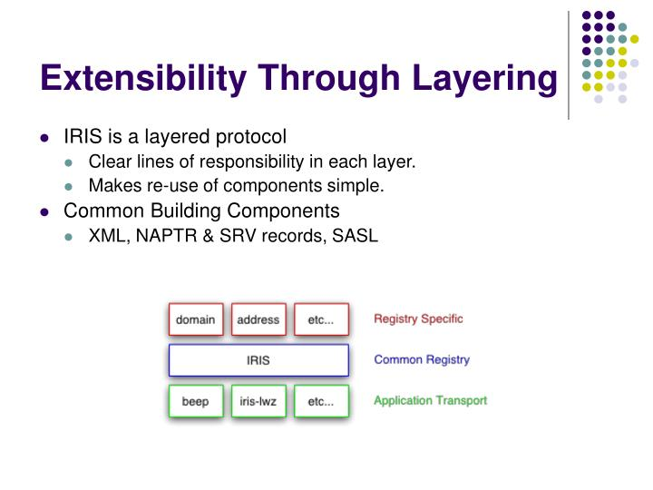 Extensibility Through Layering