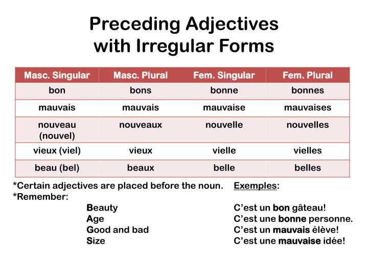 Preceding Adjectives