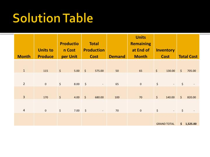 Solution Table