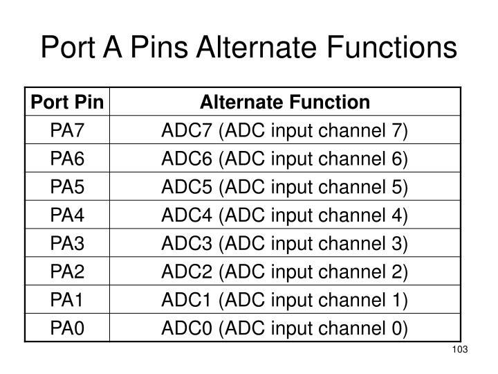 Port A Pins Alternate Functions