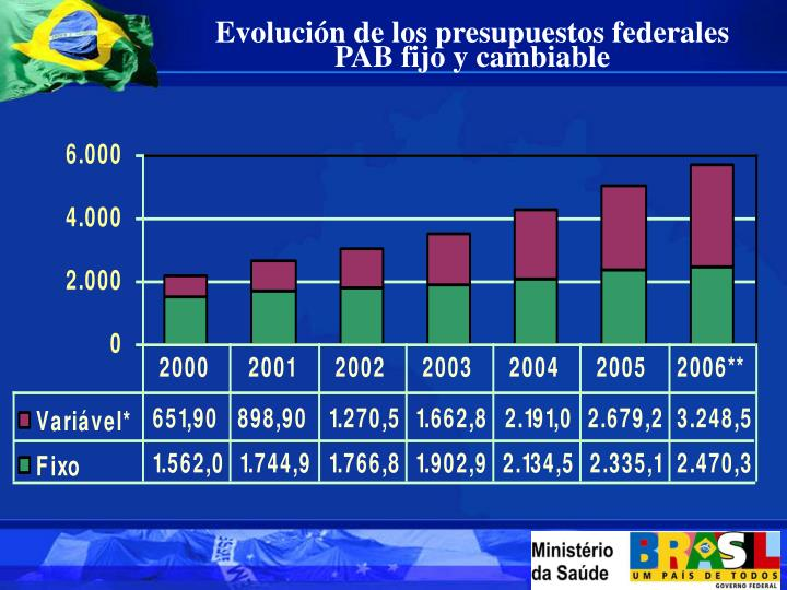 Evolución de los presupuestos federales