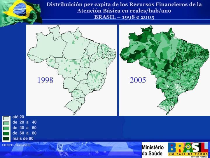 Distribuición per capita de los Recursos Financieros de la Atención Básica