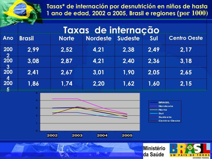 Taxas  de internação