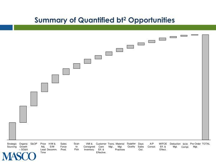 Summary of Quantified bt