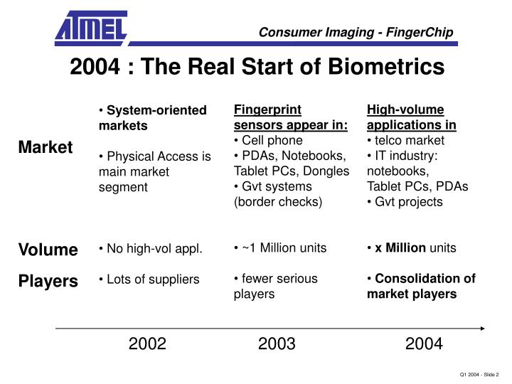 2004 : The Real Start of Biometrics