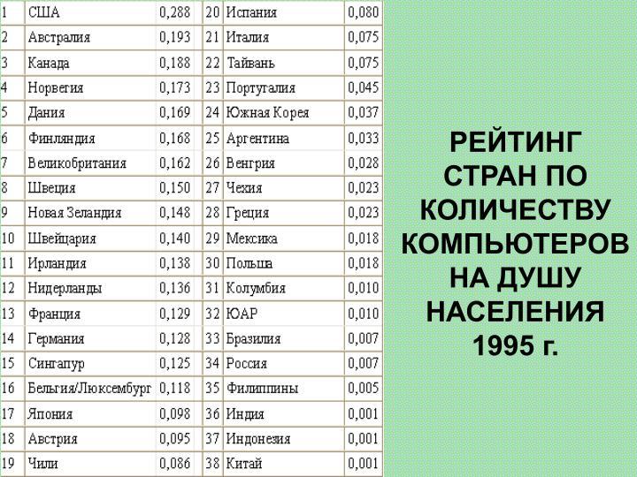 РЕЙТИНГ СТРАН ПО КОЛИЧЕСТВУ КОМПЬЮТЕРОВ НА ДУШУ НАСЕЛЕНИЯ 1995 г.