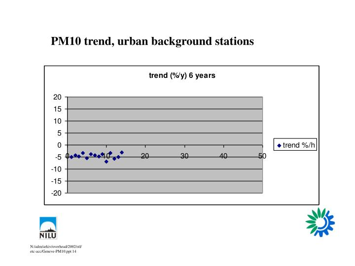 PM10 trend, urban background stations