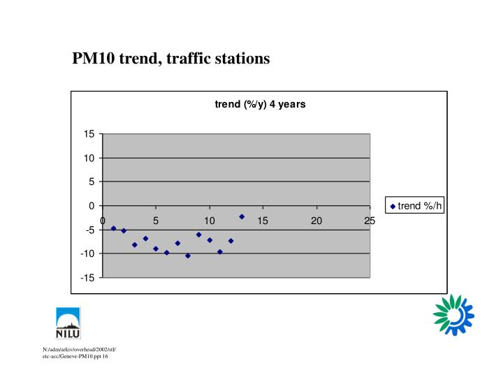 PM10 trend, traffic stations