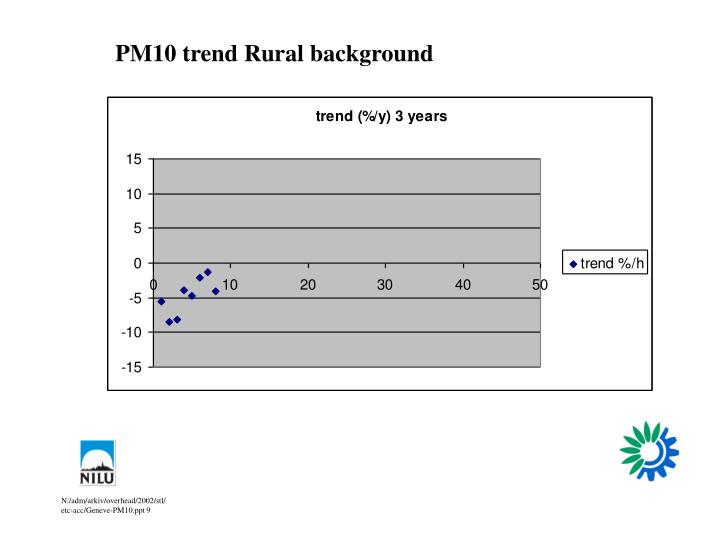 PM10 trend Rural background