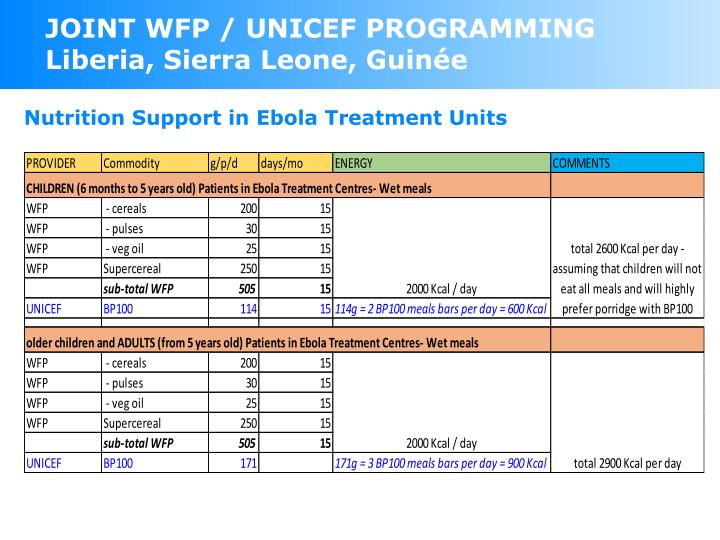 JOINT WFP / UNICEF PROGRAMMING