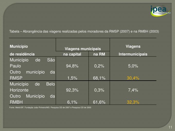 Tabela – Abrangência das viagens realizadas pelos moradores da RMSP (2007) e na RMBH (2003)