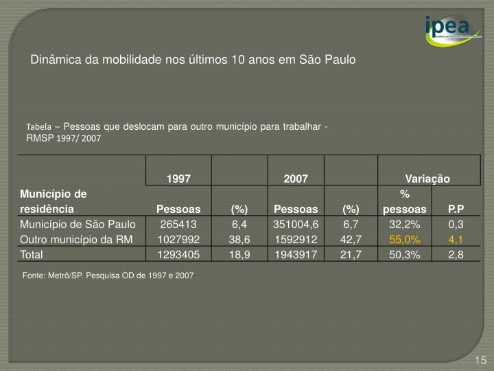 Dinâmica da mobilidade nos últimos 10 anos em São Paulo