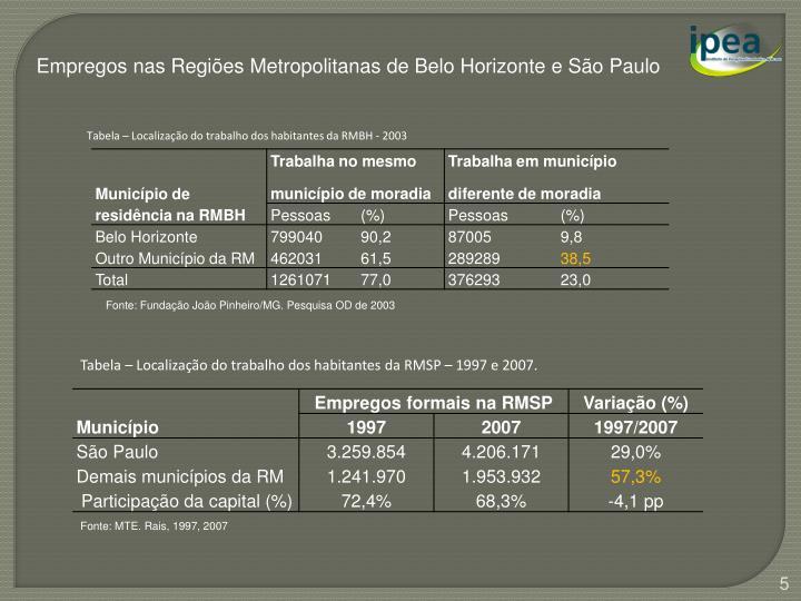 Empregos nas Regiões Metropolitanas de Belo Horizonte e São Paulo