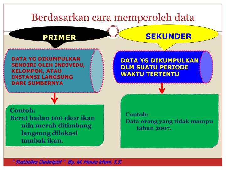 Berdasarkan cara memperoleh data