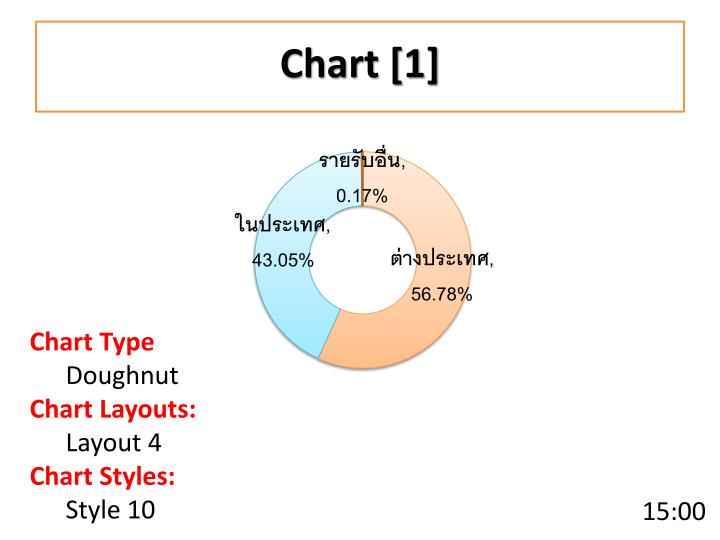Chart [1]