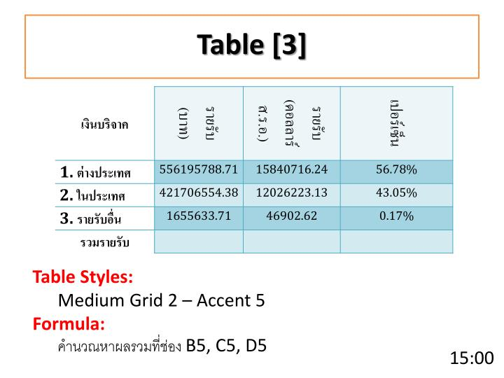 Table [3]
