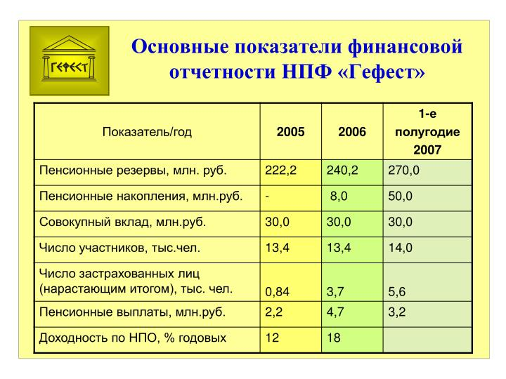 Основные показатели финансовой отчетности НПФ «Гефест»
