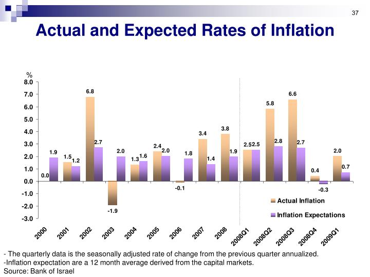 Actual and Expected Rates of Inflation