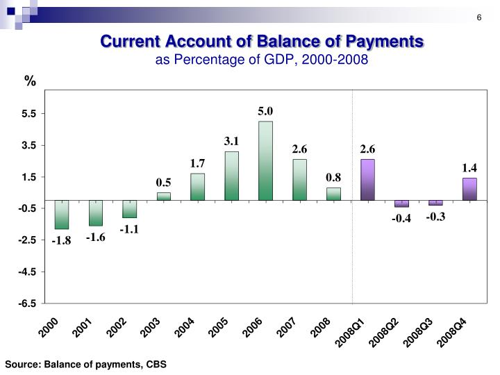 Current Account of Balance of Payments