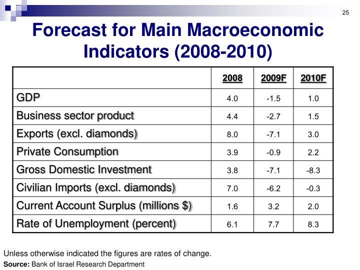 Forecast for Main Macroeconomic Indicators (2008-2010)