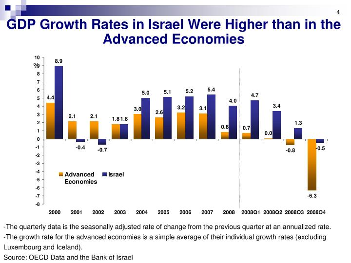 GDP Growth Rates in Israel Were Higher than in the Advanced Economies