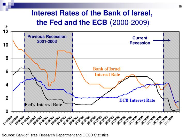 Interest Rates of the Bank of Israel,
