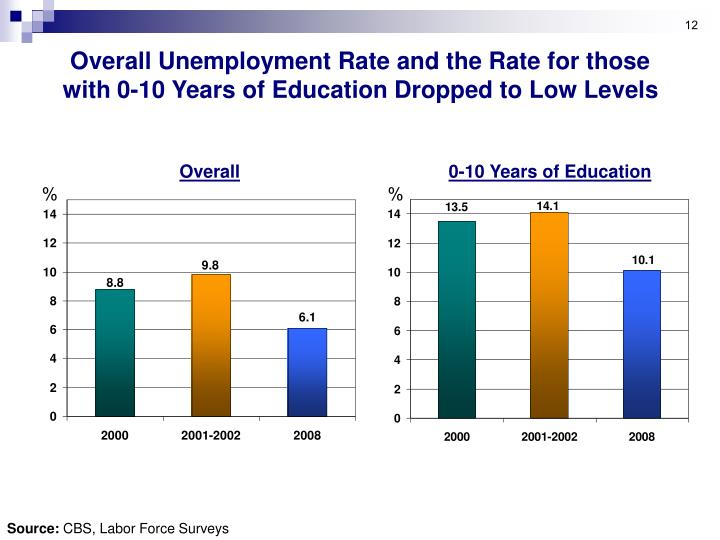 Overall Unemployment Rate and the Rate for those with 0-10 Years of Education Dropped to Low Levels