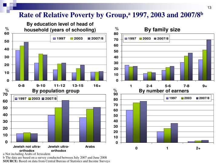 Rate of Relative Poverty by Group,