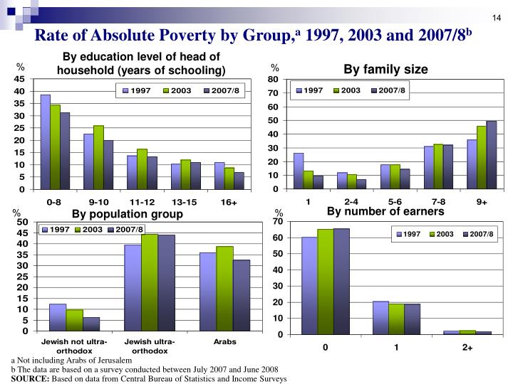 Rate of Absolute Poverty by Group,