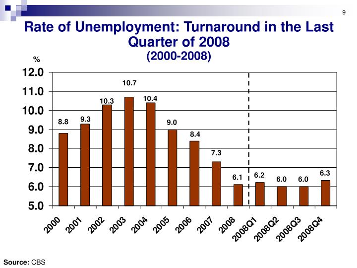 Rate of Unemployment: Turnaround in the Last Quarter of 2008