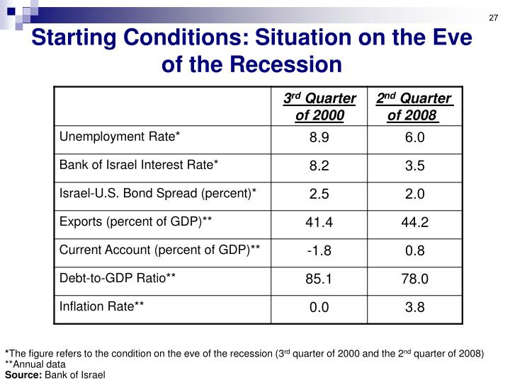 Starting Conditions: Situation on the Eve of the Recession