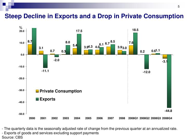 Steep Decline in Exports and a Drop in Private Consumption