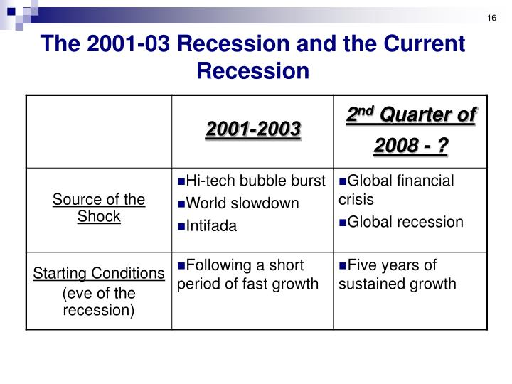 The 2001-03 Recession and the Current Recession