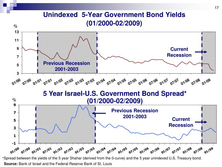 Unindexed  5-Year Government Bond Yields