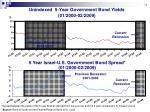 unindexed 5 year government bond yields 01 2000 02 2009