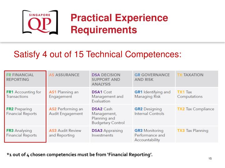 Satisfy 4 out of 15 Technical Competences: