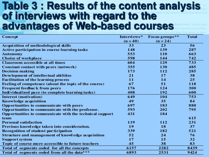 Table 3 : Results of the content analysis of interviews with regard to the advantages of Web-based courses