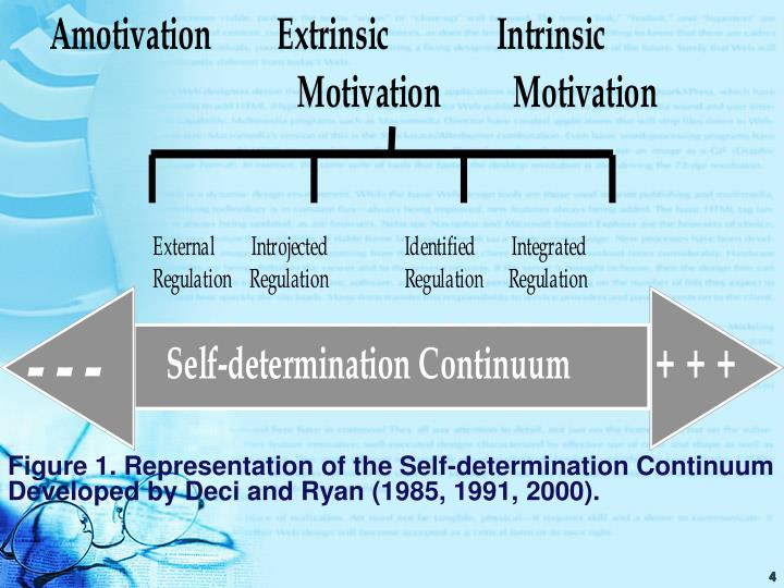 Figure 1. Representation of the Self-determination Continuum Developed by Deci and Ryan (1985, 1991, 2000).