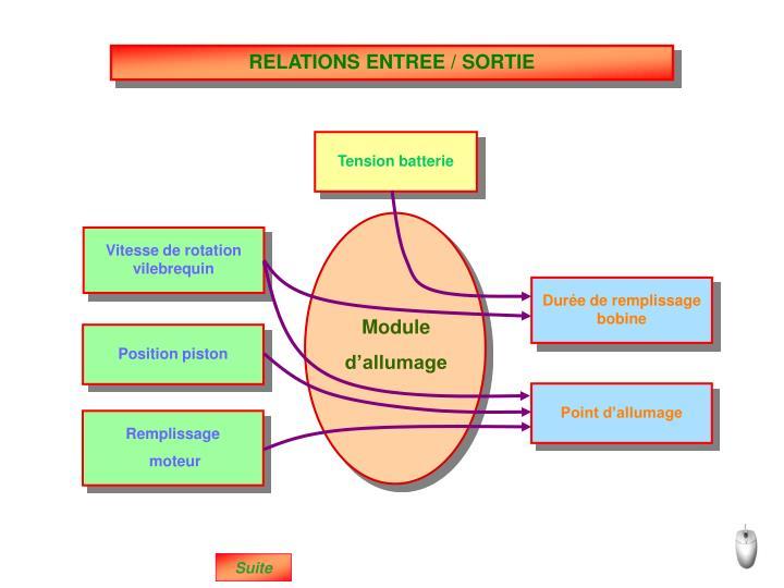 RELATIONS ENTREE / SORTIE