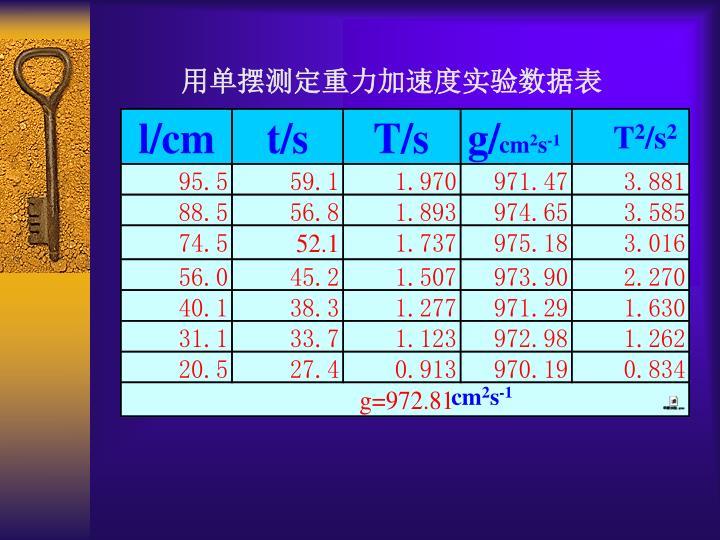 用单摆测定重力加速度实验数据表