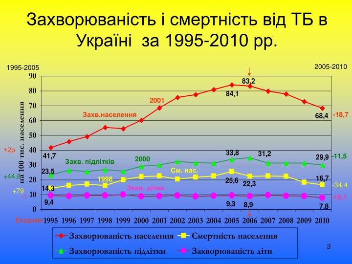 Захворюваність і смертність від ТБ в Україні  за 1995-2010 рр.