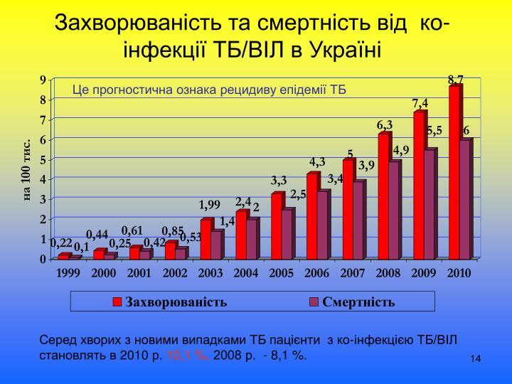 Захворюваність та смертність від  ко-інфекції ТБ/ВІЛ в Україні