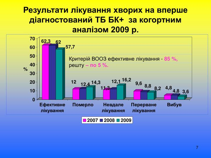 Результати лікування хворих на вперше діагностований ТБ БК+  за когортним аналізом 2009 р.